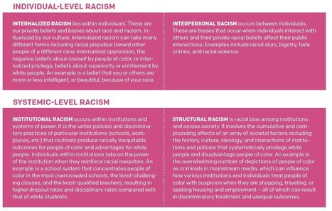 Four Types of Racism | AntiRacism & Privilege | Scoop.it