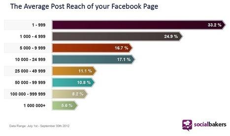 Quante persone vedono i tuoi post su Facebook? | Come fare Social Media Marketing | Scoop.it