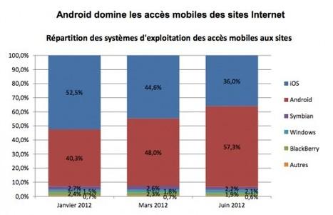 Android devant iOS dans l'accès mobile internet | Mobile & Magasins | Scoop.it
