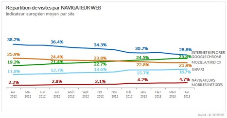 Google Chrome : second navigateur le plus utilisé en Europe | toute l'info sur Google | Scoop.it