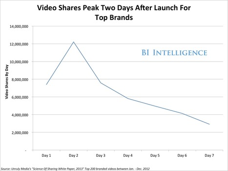 CHART: Brand Videos Hit Their Viral Peak On Day Two After Launch | Scott's Linkorama | Scoop.it