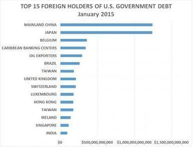 China's Holdings of U.S. Government Debt Have Declined Since 2013 | Gold and What Moves it. | Scoop.it