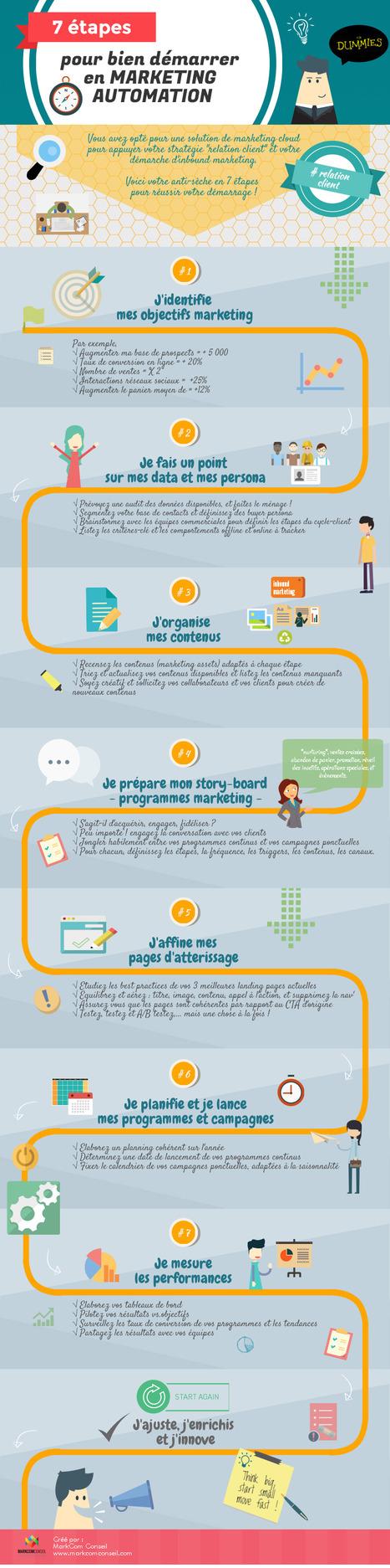 [infographie] 7 étapes pour bien démarrer en marketing automation | marketing automation | Scoop.it