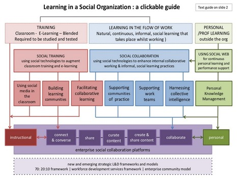 A Visual: The Workflow of Social Learning | Flexibility Enables ... | De digitale klas | Scoop.it
