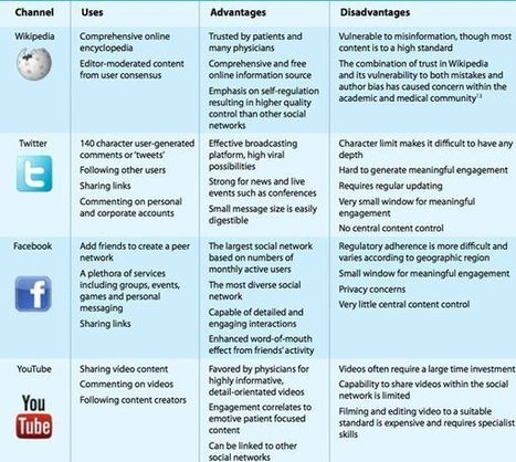 Wikipedia, Twitter, facebook, and YouTube: uses in health | Social Media and Healthcare | Scoop.it