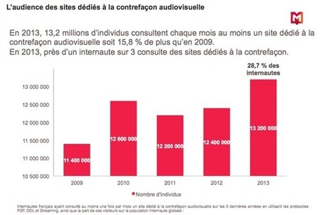Selon les ayants droit du cinéma, streaming, DDL et P2P ont baissé en France | Musical Industry | Scoop.it
