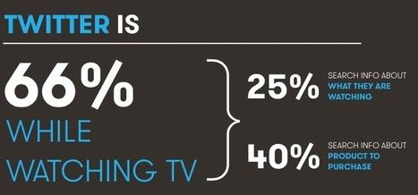 Durante il 2013 il numero di follower dei brand è aumentato del 43%: ecco come   Socially   Scoop.it