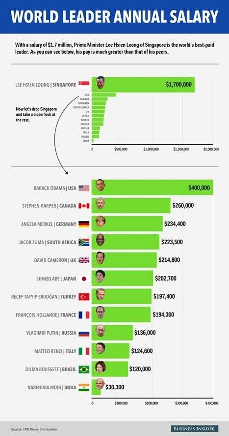 world leader annual salary | Discover Singapore Island | Scoop.it