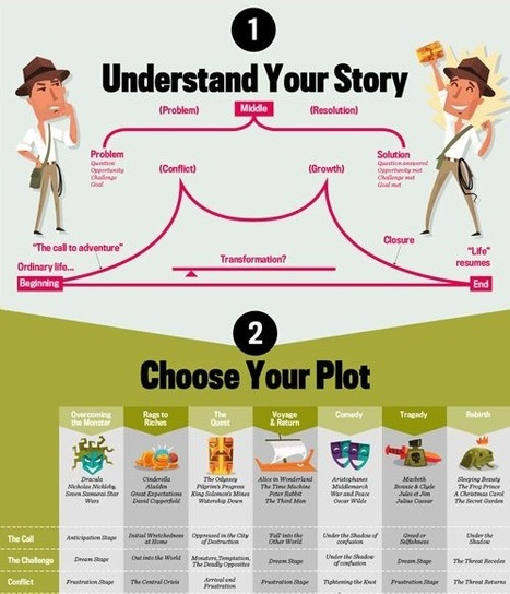 Storytelling: Key Options for Story Plot and Main Characters - a Visual Guide | E-Learning Methodology | Scoop.it
