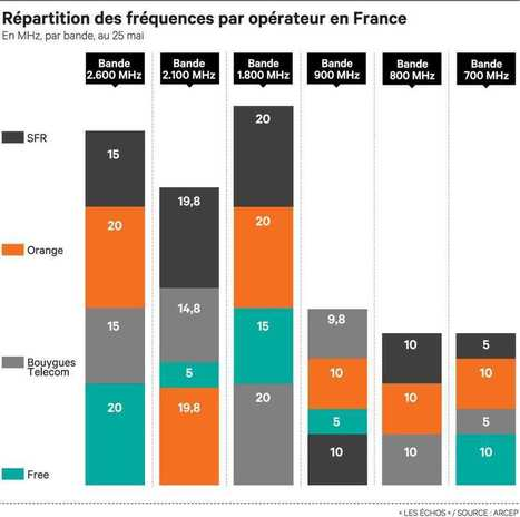 Télécoms: l'Europe libère les fréquences | Veille Hadopi | Scoop.it