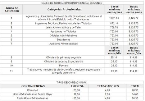 Bases de Cotización de Contingencias Comunes  - Tipos de Cotización | Seguridad Social | Scoop.it