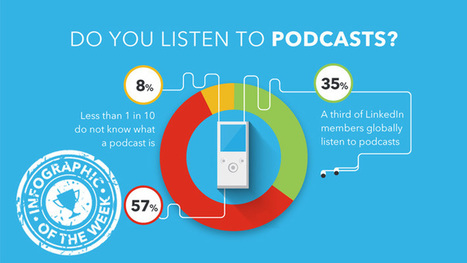Who listens to podcasts – and why they matter to marketers | Documentation | Scoop.it