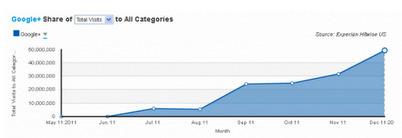 Google+ traffic up 55% since November | Socializer | Scoop.it