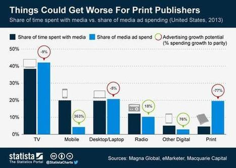 How Do Newspaper Companies Plan to Survive? - DailyFinance | Peer2Politics | Scoop.it