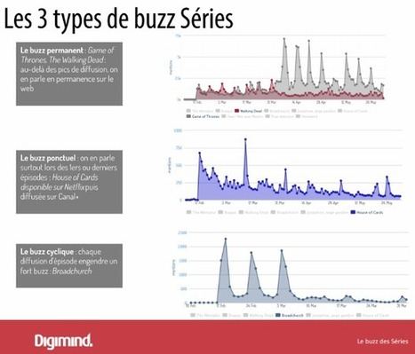 Analyse du buzz autour des séries TV en France | Connected TV & Object connectés | Scoop.it