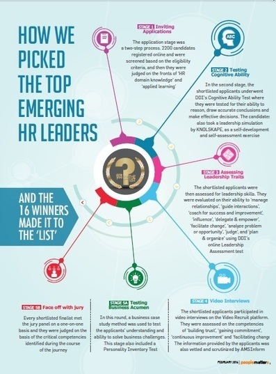 What makes an 'HR Leader'? | Profile of the future HR leader | Scoop.it