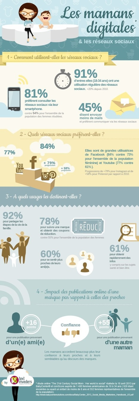 Les Digital Mums*, comportement des mamans sur les réseaux sociaux | Marques & digital | Scoop.it
