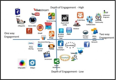 Not all social is engagement, Not all engagement is social | Wikibrands | Consumer Engagement Marketing | Scoop.it