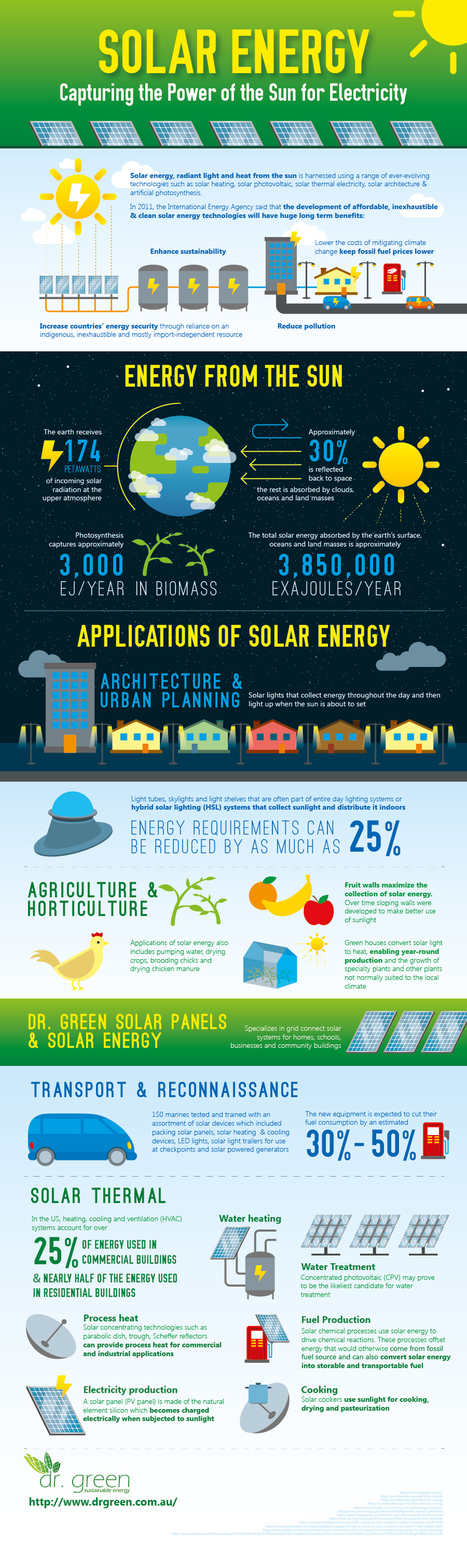 Solar Energy: Capturing The Power Of The Sun For Electricity [INFOGRAPHIC] #solar #energy | Accountability In Business | Scoop.it