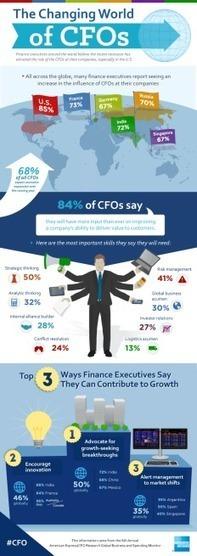 CFOs: It's not just about Finance anymore | Samuel's CFO Scoop | Scoop.it