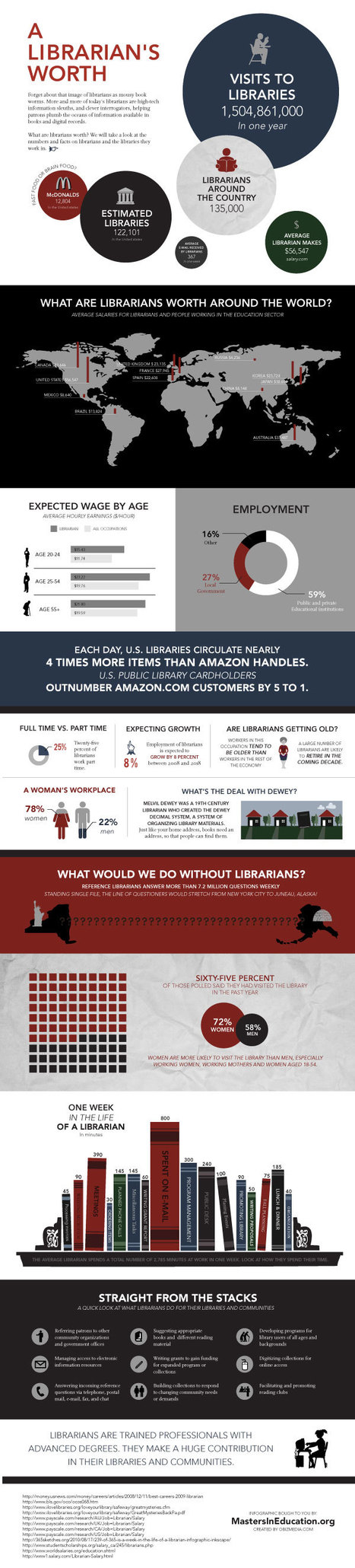 A Librarian's Worth Around the World | Visual.ly | Library world, new trends, technologies | Scoop.it