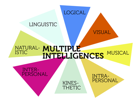 Las Inteligencias Múltiples | Pedalogica: educación y TIC | Scoop.it
