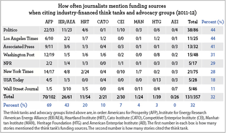 Part I: How the Media Help the Koch Brothers and ExxonMobil Spread Climate Disinformation   EcoWatch   Scoop.it