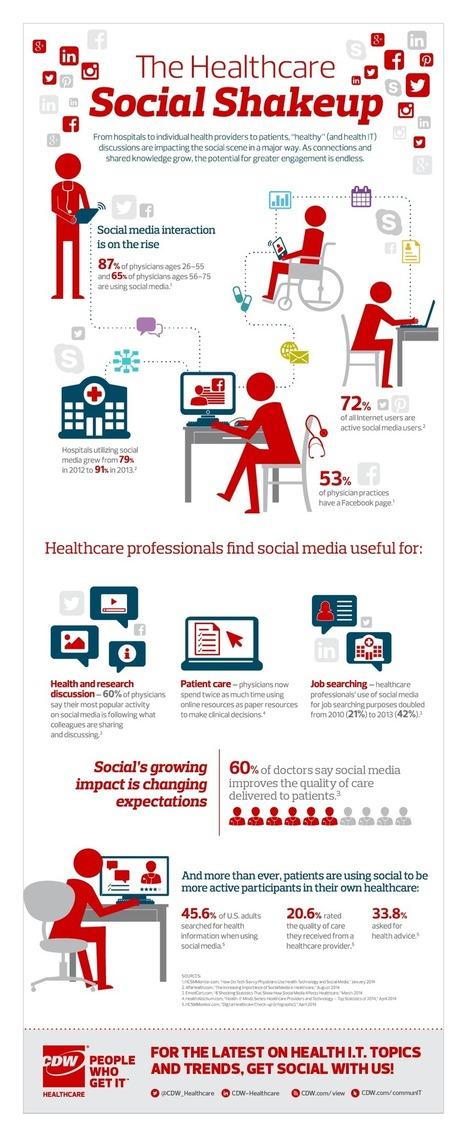 The healthcare social shakeup (Infographic) | Social Media, TIC y Salud | Scoop.it