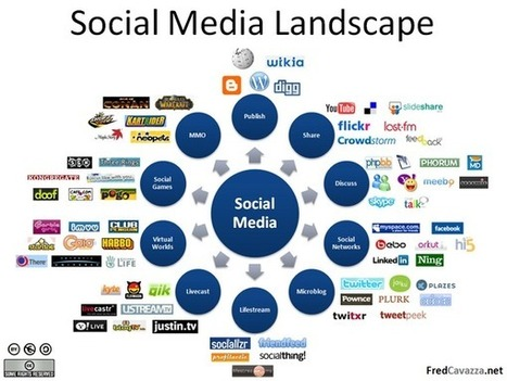 Great overview of social media; arranged by your #marketing objective! | Marketing Strategy Tips from Katz Marketing Solutions | Scoop.it