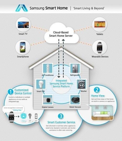 CES 2014 : les TV connectées prennent le contrôle de la maison | TV connectée | Scoop.it