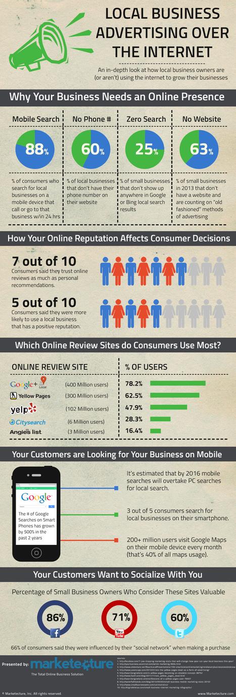 Pourquoi être présent sur Internet et les médias sociaux est-il vital pour les TPE et les PME ? | Digital | Scoop.it