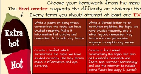 Heat-ometer for differentiated homework | ks3humanities | Scoop.it