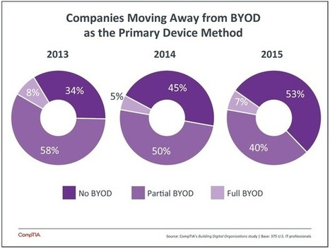 The bring-your-own-device fad is fading | IT Innovation & Social Collaboration | Scoop.it