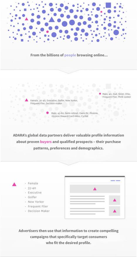 La plateforme Adara se lance dans la création d'un social graph de voyage | SOCIAL TOURISM web et mobile | Scoop.it