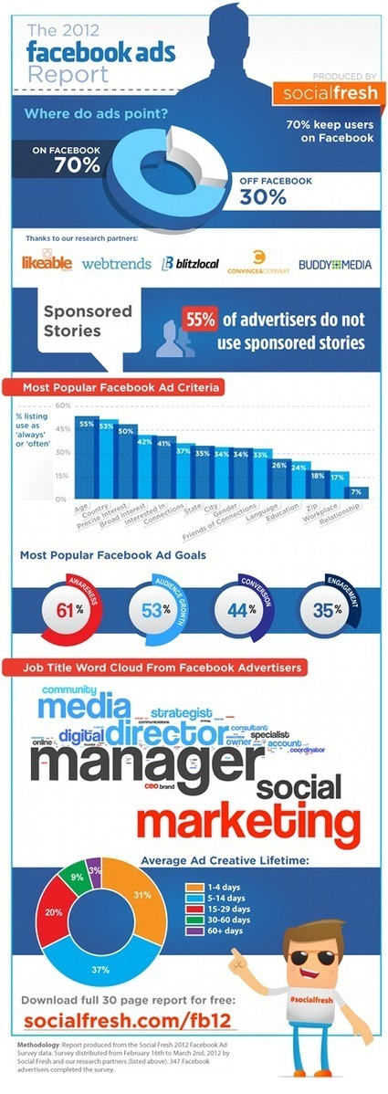 Le rapport Facebook ads 2012 | we are social | usages et comportements sur le web | Scoop.it