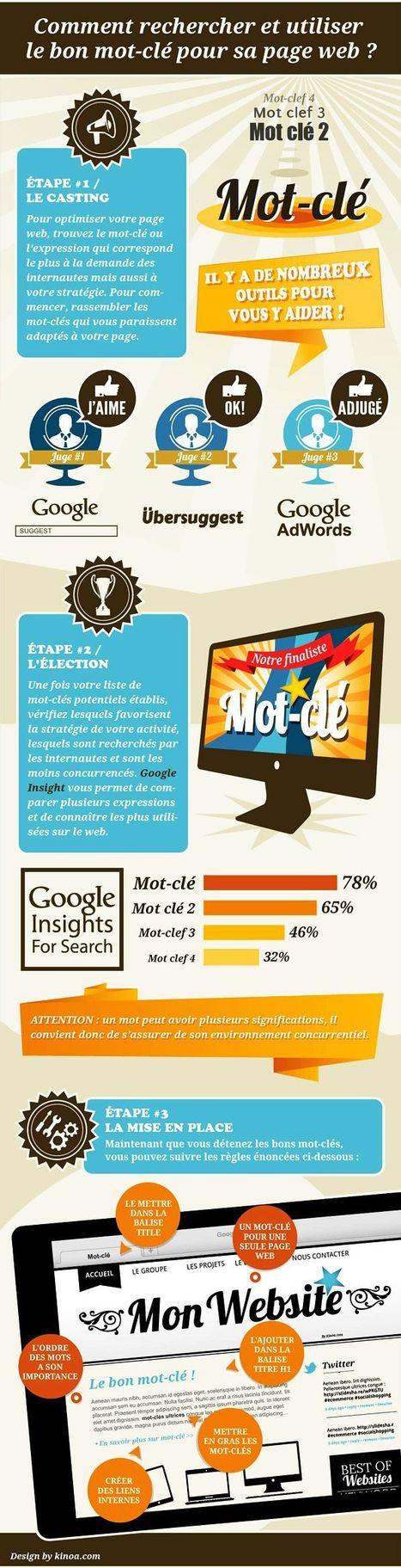 Choisir les bons mots-clés | Infographie SEO | Gérer sa communauté sur la toile | Scoop.it
