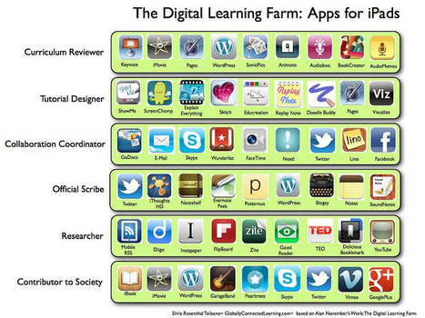 iPadApps-DigitalLearningFarm | Learning Happens Everywhere! | Scoop.it