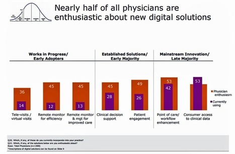 Doctors are growing to like digital health tools, says the AMA | Digital Health | Scoop.it
