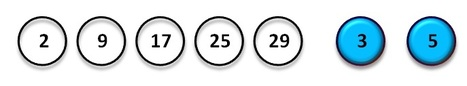 EuroJackpot Results For Friday The 12th Of September 2014 | Lottery News | Lottery News | Scoop.it