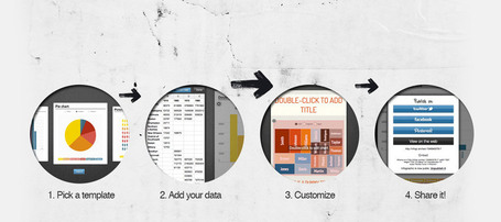 Create infographics & online charts | infogr.am | software e código | Scoop.it