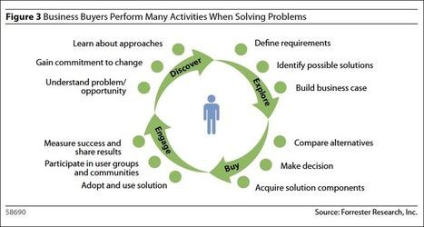 Customer Focused Marketing Automation: 'Automation' is the Easy Part | Marketing Automation & Lifecycle | Scoop.it
