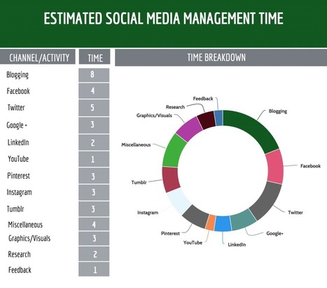 Maximize Your Nonprofit's Time On Social Media - re: charity | Social Media & sociaal-cultureel werk | Scoop.it