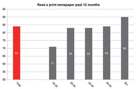 Younger people are less likely to pick up a newspaper but more likely to read news online than older readers   Educommunication   Scoop.it