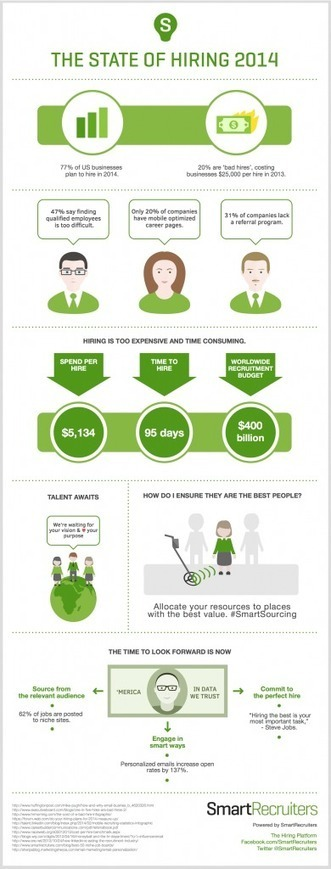 The Cost of Hiring In 2014 [infographic] | Recruitment | Scoop.it