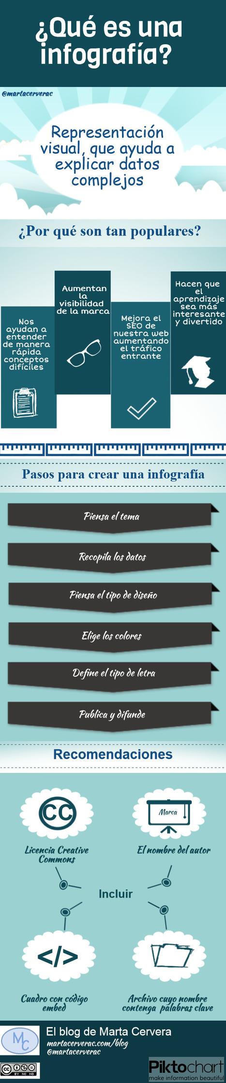 Las infografías son unas herramientas geniales de marketing | Social Media | Scoop.it