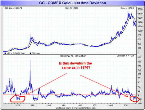 Jesse's Café Américain: Gold Bull Market Corrections Then and Now   Gold and What Moves it.   Scoop.it