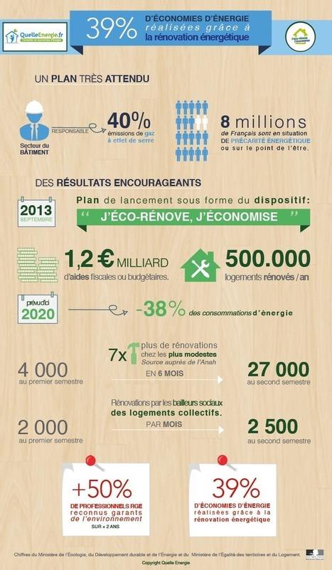 [Infographie] Les premiers chiffres du Plan de Rénovation Energétique | Quelle Energie : Le magazine | Territoires & Changement Climatique | Scoop.it