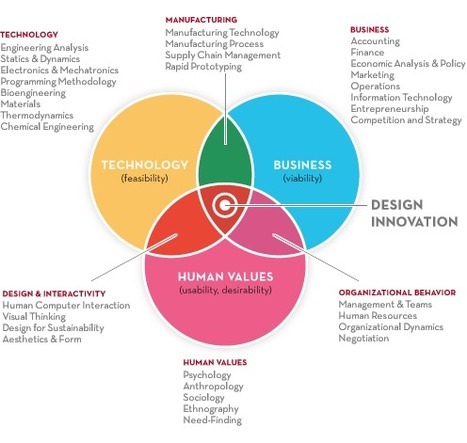 Centre for Design Innovation | Parceria | Scoop.it
