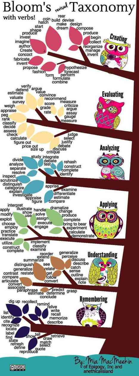 [Infographic] Bloom's Taxonomy Revised with Verbs - Various Thinking Levels - EdTechReview™ (ETR) - Linkis.com | Edtech PK-12 | Scoop.it