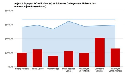 Adjunct Pay at Arkansas Colleges andUniversities | A is for Adjunct | Scoop.it